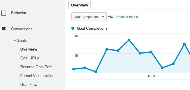 Google Analytics Goals Report