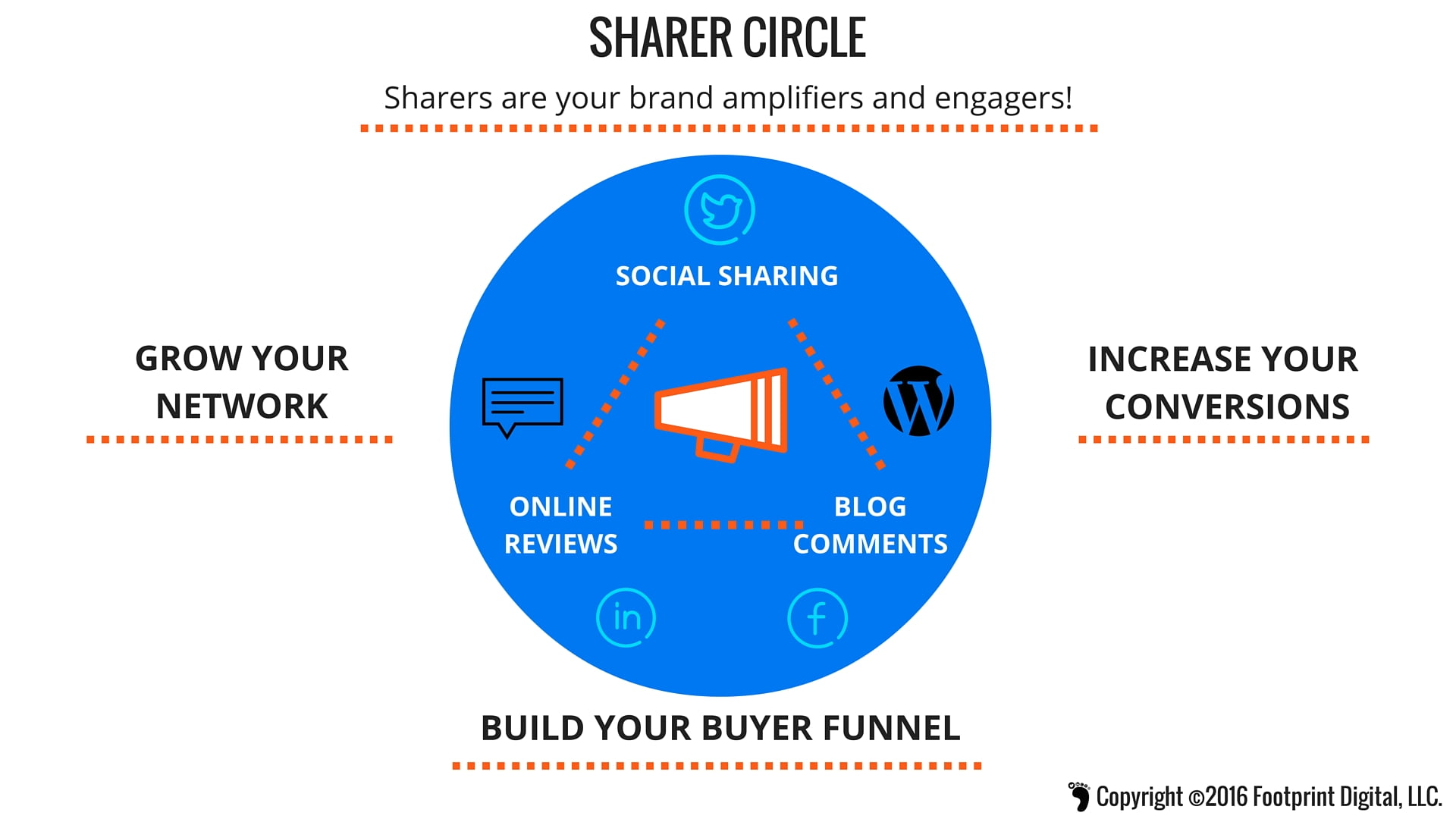 Sharers are your brand amplifiers and engagers!