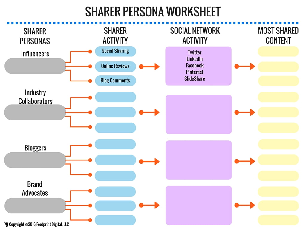 Sharer Persona Worksheet