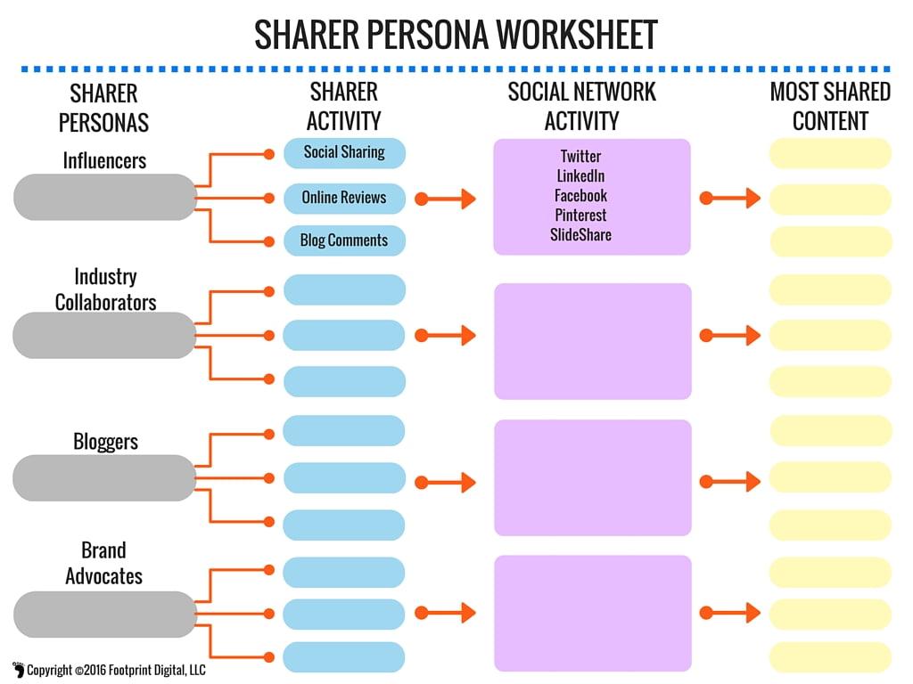 Sharer Persona Worksheet