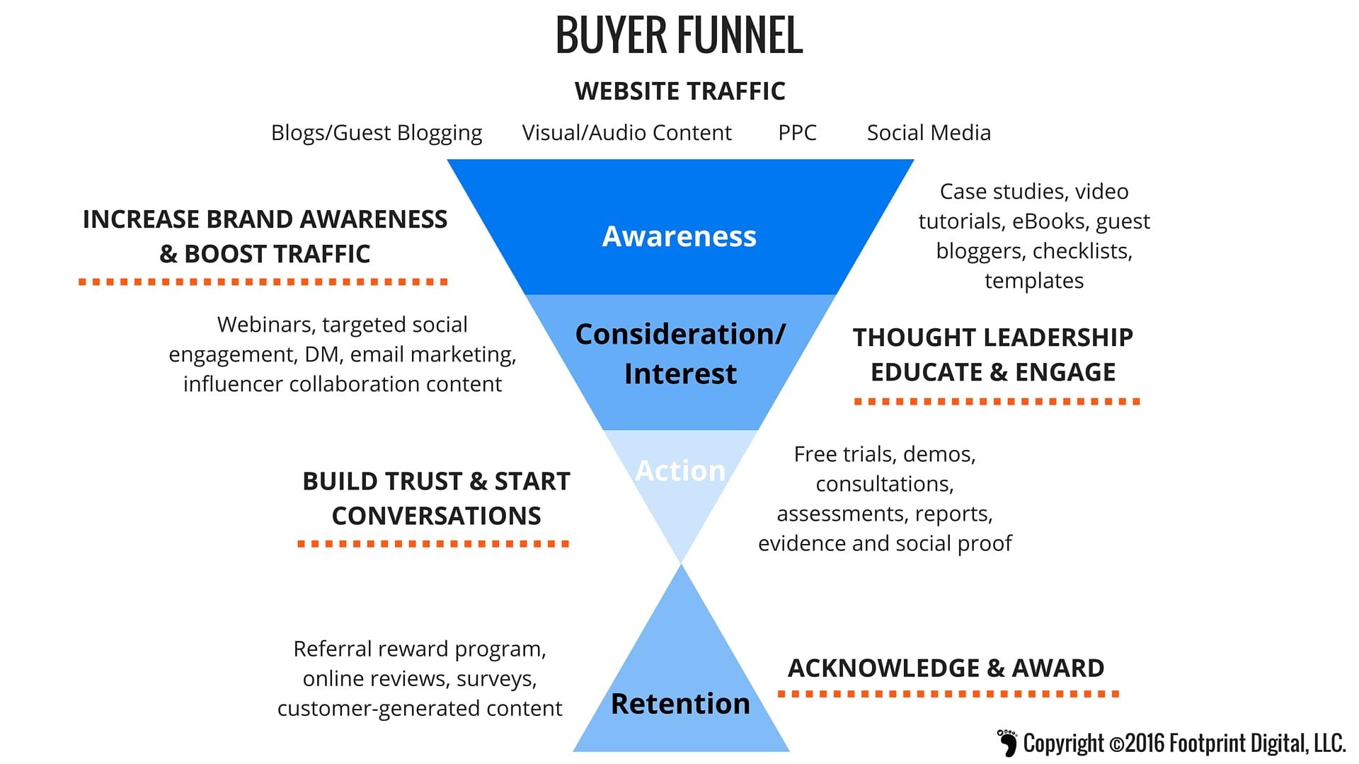 Buyer Funnel